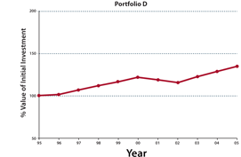 Chart D